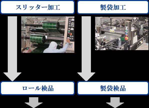 グラビア印刷工程